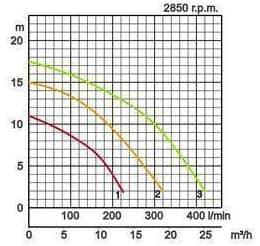 Tsurumi LB 230V uppopumput - graafi