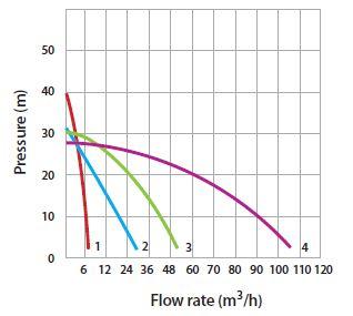 Tsurumi puhdasvesi polttomoottoripumput